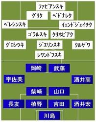 日本vsポーランド スタメン発表