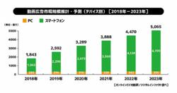 動画広告市場推計・予測 (2018年−2023年)(画像: サイバーエージェントの発表資料より)