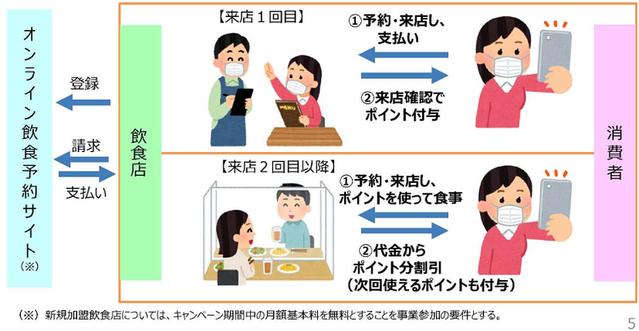 Eat サイト 予約 to キャンペーン go