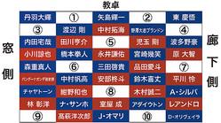 FC東京の妄想席替え。あなたなら、1〜10のどこに座る?