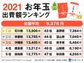 お年玉出費、一番太っ腹なのは石川県 金額は3年前より約3000円減少か