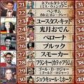 「第1回ONE PIECEキャラクター世界人気投票」の最終結果発表 (C)尾⽥栄一郎/集英社