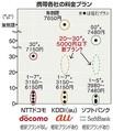 NTTドコモが値下げプランの余地乏しく困惑「格安」の受け皿もなし