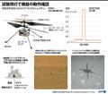 試験飛行での機器の動作確認の詳細を説明する図解(2021年4月19日作成)。(c)GAL ROMA, JEAN-MICHEL CORNU / AFP