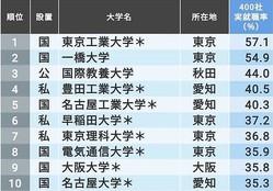 「有名企業への就職率が高い大学ランキング」トップ10