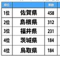 「一生行かなそうな都道府県」ランキング(1位〜4位) Jタウンネット調査結果より