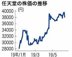 「どうぶつの森」発売延期ショック 任天堂株が急落