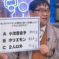 堀江貴文氏が都知事選に出馬したら?番組のアンケート調査では優勢