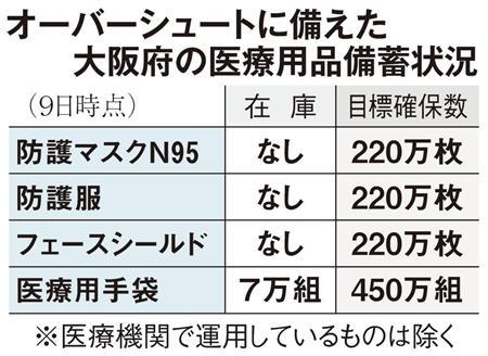 大阪府、医療用マスクや防護服の在庫ゼロ 国に対応要望「マスクは国から190万枚届くが1ヶ月で1000万枚消費する」