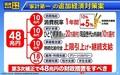 国民民主党は総額48兆円の緊急経済対策を取りまとめました。 - 玉木雄一郎