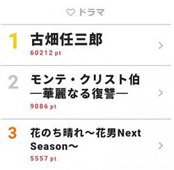 「古畑任三郎」が主演・田村正和の引退報道で圧倒的1位に