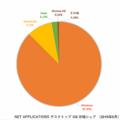 2019年6月時点でのデスクトップOS市場では、4位にランクインするChrome OS(NET APPLICATIONS調べ)。