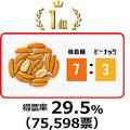 亀田の柿の種「比率」人気投票