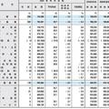 東証第1部上場企業の冬のボーナスの平均は?前年比で3.2%ダウン