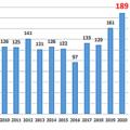 2020年居酒屋の倒産が過去最多の189件 コロナ禍の影響で大きな打撃