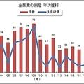 出版業の倒産 年次推移