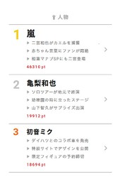 """10月30日の""""視聴熱""""デイリーランキング 人物部門では、第1位の嵐に続き、亀梨和也が19912ポイントを獲得して第2位に!"""