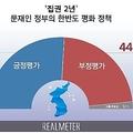 朝鮮半島政策に対する世論調査の結果(リアルメーター提供)=(聯合ニュース)