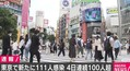東京都で新たに111人の新型コロナ感染を確認 4日連続で100人超える