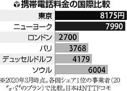 東京の携帯料金、やはり「世界最高」…大手3社が高いシェア維持