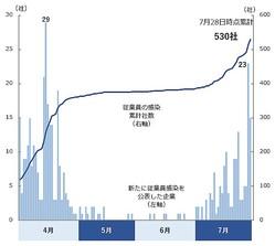 「新型コロナウイルス」感染者の発生 日別推移