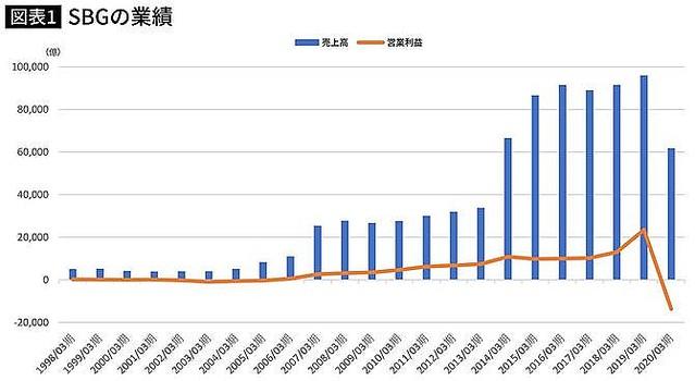史上最大の巨額赤字だったソフトバンクが日本経済に与える悪影響