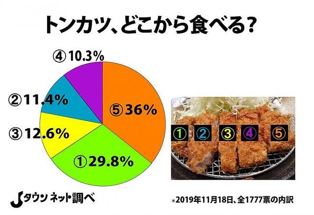 トンカツ、日本人の6割が「端から食べる」 全国調査で判明...真ん中派はたったの10%