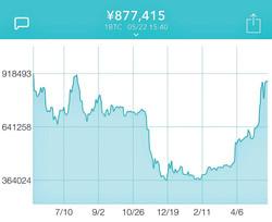 BTCのチャートを見ると、年初に底値につけて上昇に転じると、高騰した4月時点から2倍まで爆上げしていることがわかる。今後、100万円超なるか? 写真/コインチェック