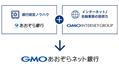 「GMOあおぞらネット銀行」開業、テクノロジーで多様化する個人・法人のニーズに応える
