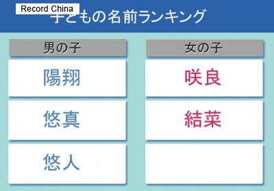 [画像] 日本で人気の子どもの名前、漢字の国・中国から驚きの声