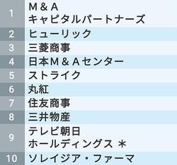 生涯給料「東京都トップ500社」ランキング1〜10位