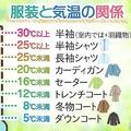 6月1日は「衣替えの日」気温25度以上だと半袖シャツが快適に