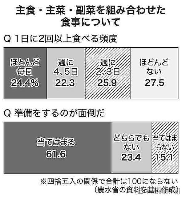 """[画像] 食育基本計画へ10〜30代食事習慣調査 主食・主菜・副菜 """"手間""""で敬遠"""