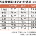 京都のホテルが2020年には不足から過剰に ニッセイ基礎研究所が試算