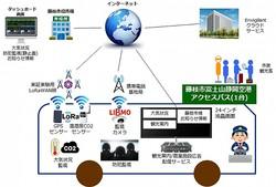 TOKAIコミュニケーションズ、藤枝市のIoT(LPWA)プラットフォームを活用した実証実験に採用