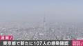 東京都で新たに107人の感染確認 連日の...