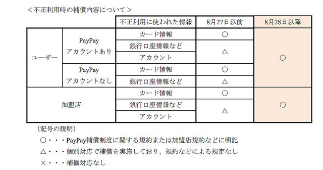[画像] PayPay、不正利用被害への補償制度を導入、加盟店への入金保証も