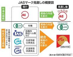 """こだわり3マーク統一 新JAS""""顔""""決まる - ライブドアニュース"""