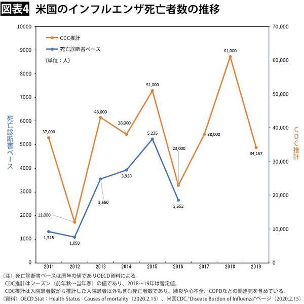 日本 インフルエンザ 年間 死者