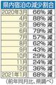 熊本県の宿泊施設、コロナ損失1千億円超え…GoTo停止などで「壊滅的状況」