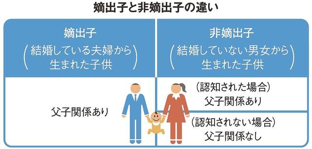 """[画像] 日本に""""戸籍がない人""""が715人もいるワケ"""