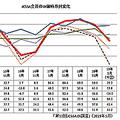 「第11回JCSSA景気動向調査」では日本のIT企業の景況感が軒並み悪化した