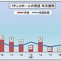 パチンコホールの倒産件数の推移。(画像: 東京商工リサーチの発表資料より)