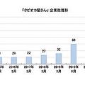 タピオカ関連企業の数は2019年の2倍に、東京商工リサーチが調査