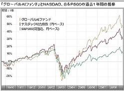 Ai ファンド 評判 グローバル