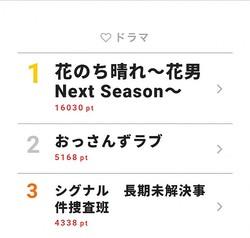 5月9日付「視聴熱」デイリーランキング・ドラマ部門TOP3