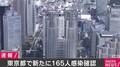 東京都で新たに165人の感染を確認 7日連続で100人を超える
