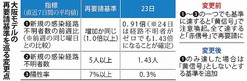 大阪モデルの基準一部変更 休業再要請指標 本来「黄信号」も条件緩和