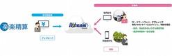 「楽楽精算」と「Web給金帳Cloud」の連携イメージ(画像: ラクスの発表資料より)