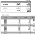 朝鮮学校への地方からの支援状況 2億円以上の税金が支援に充てられる